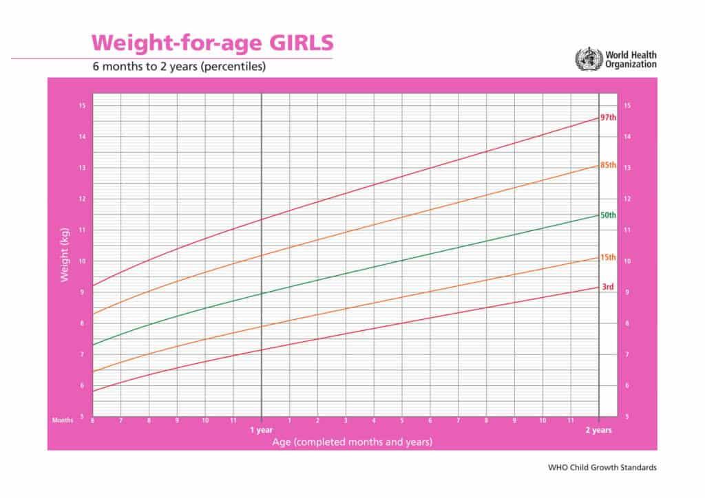 percentili di crescita bambine peso età da 6 mesi a 2 anni
