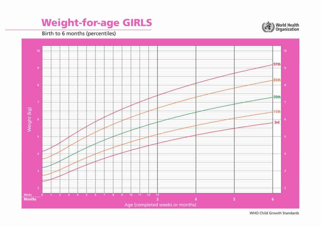 percentili di crescita bambine peso età dalla nascita a 6 mesi