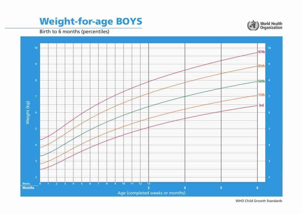 percentili di crescita bambini peso età dalla nascita a 6 mesi